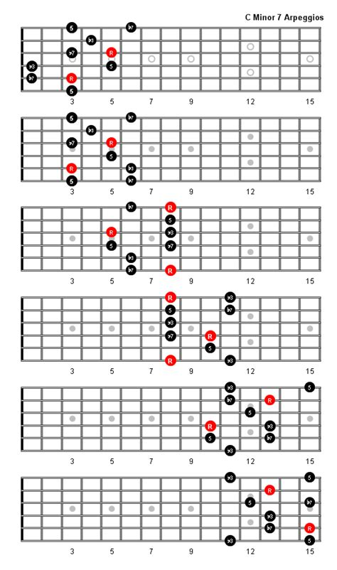 minor  arpeggio patterns  fretboard diagrams  guitar