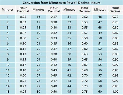time clock conversion table brokeasshomecom