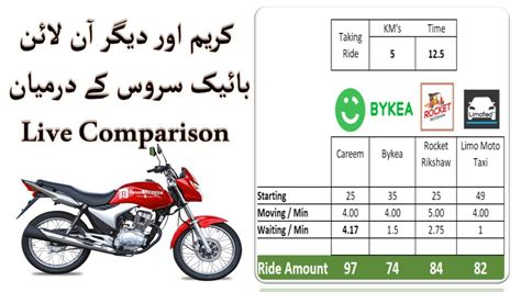 Careem Pakistan Launch Bike