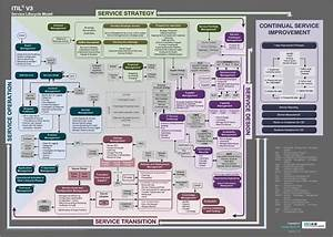 Itil V3 Service Lifecycle Model  Bigarchitects Pinned By