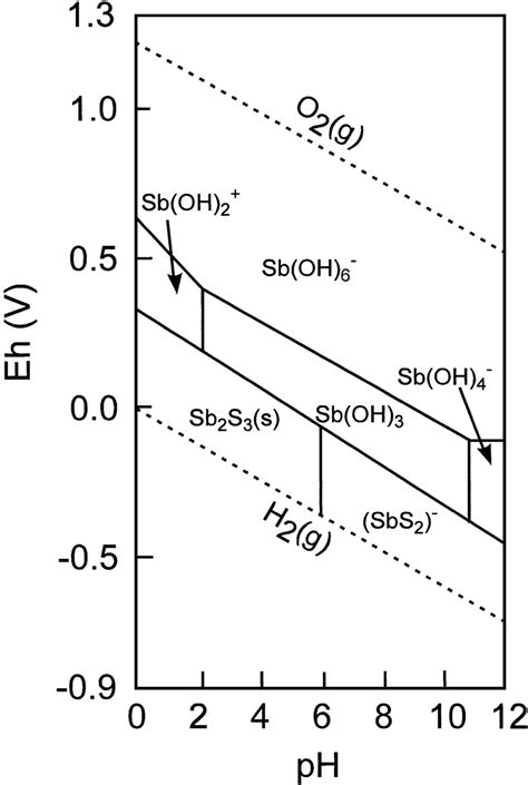 Ph Orp Diagram by Antimony In The Environment A Review Focused On