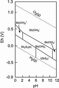 Eh  U2013 Ph Diagram Of Antimony In The Sb  U2013 S  U2013 H 2 O System At A Dissolved