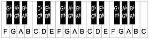 piano practice read these cool piano tips and tricks With keyboard piano key letters