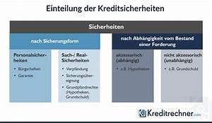 Unterschied Grundschuld Hypothek : kreditsicherheiten arten und beispiele im berblick ~ Orissabook.com Haus und Dekorationen