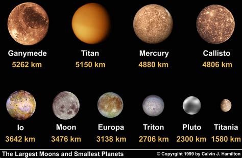 The Largest Moons and Smallest Planets