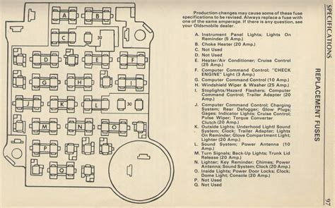 1979 Oldsmobile Fuse Diagram by 1972 Cutlass Supreme Fuse Box Wiring Diagram