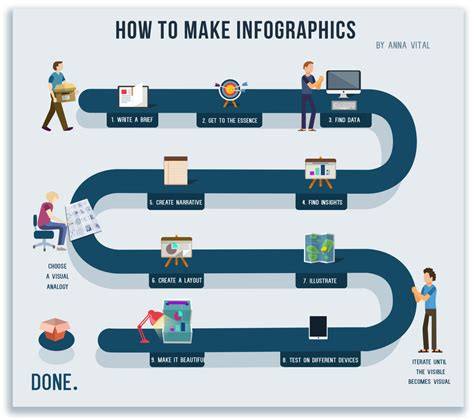 How To Make Infographics (in A Nutshell
