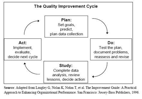 model for improvement template figure 5 1 the quality improvement cycle for description go to the section directly below