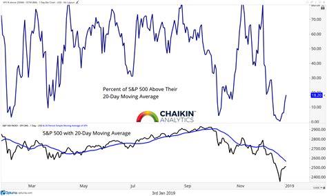 stock market update bulls battling bad breadth