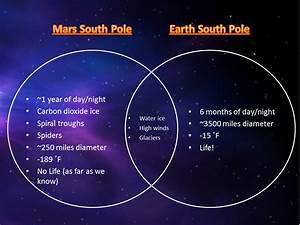Electrical Venn Diagram Mars