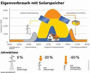 Eigenverbrauch Photovoltaik Berechnen : photovoltaik eigenverbrauch strom selber nutzen ~ Themetempest.com Abrechnung