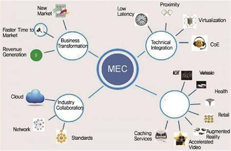 5g를 위한 Mec 기술동향