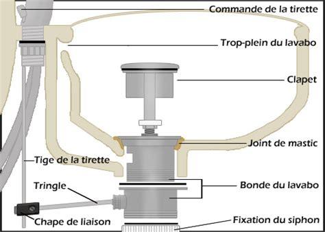 changer joint robinet mitigeur cuisine raccorder un évier ou un lavabo à l 39 évacuation