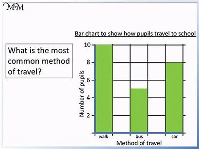 Bar Charts Interpreting Drawing Most Number Represents