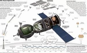 How Heavy Is The Soyuz Spacecraft
