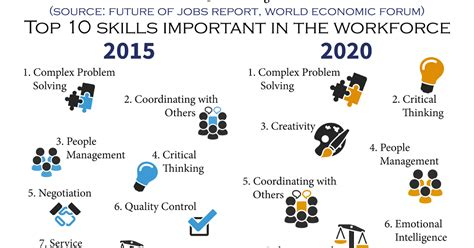 What Are The Best Skills To List On A Resume by Thinking Collaboration Top 10 Skills For The Future