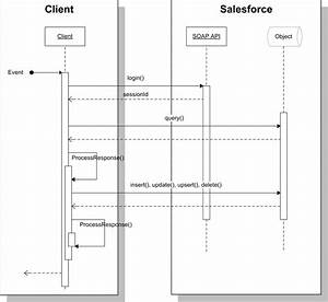 Salesforce Databaseupsert Example