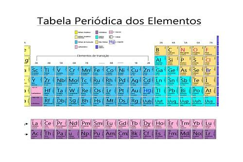 baixar de questionário tabela periódica dos elementos