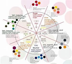dans le cadre d39un amenagement feng shui utilisez votre With exceptional le feng shui et les couleurs 4 le fengshui la cuisine
