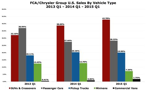 types of jeeps chart chart of the day fiat chrysler automobiles us is very