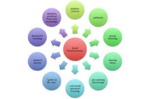 Social Constructivism Theory Examples