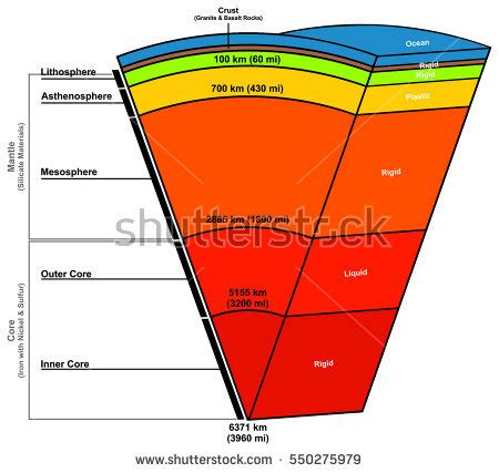 earth layers composition structure diagram states stock