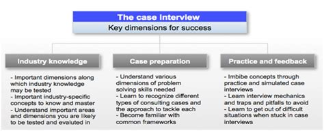 interview case case interview preparation and interview help gyanone