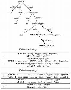 An Illustrative Example Of The Dependency Syntax Tree