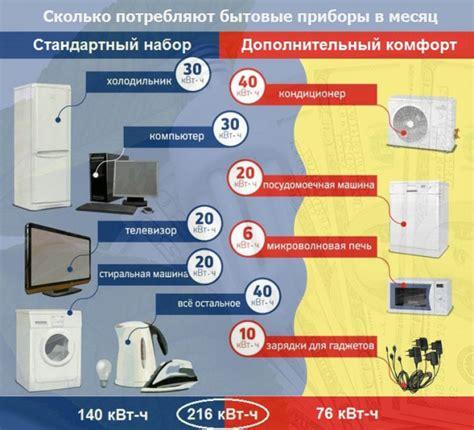 Сводная таблица потребления электроэнергии бытовыми.