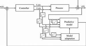 Predictive Control Of A Batch Polymerization System Using