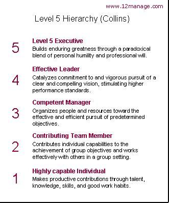collins level  leadership manage