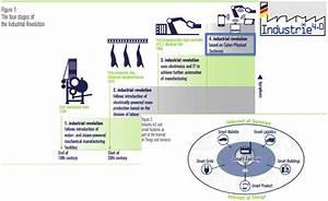 Ndustrial Revolution Steps  Towards Industrie 4 0