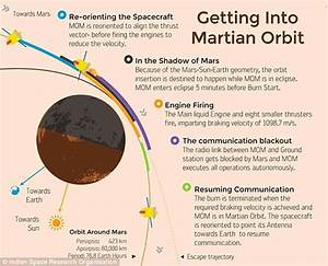 India's Mars Orbiter returns first image of the red planet ...