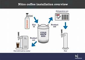 Nitro Coffee  Cold Brew Coffee  Iced Coffee