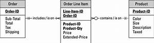 How To Use Entity Relationship Diagrams In Your Business