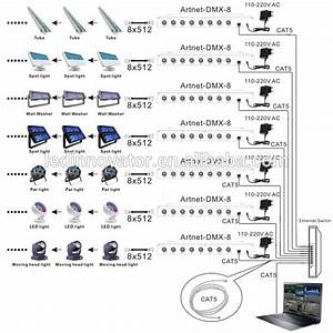 Madmapper Compatible Artnet-dmx Converter 8 Universe