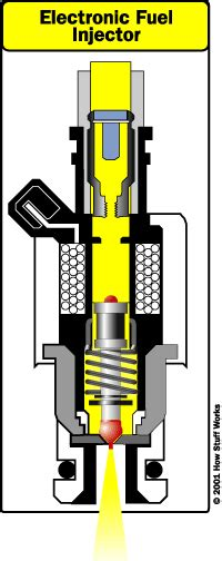 Electronic Fuel Injector Diagram by Sedikit Tentang Prinsip Fuel Injection