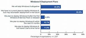 Windows 8 upgrade businesses consumers say no for Windows 8 upgrade most users saying no