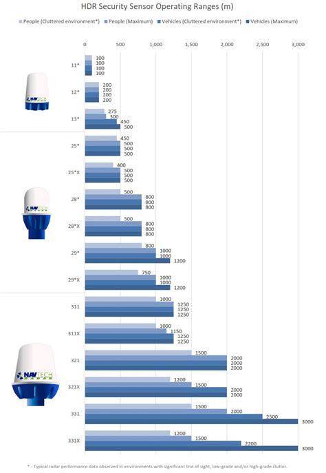 range of a radar security radar crisma security