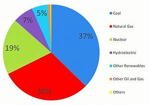 U S Electricity Generation By Energy Source - The Best ...