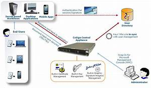 our digital signature solution cmcs With digital document signing solutions