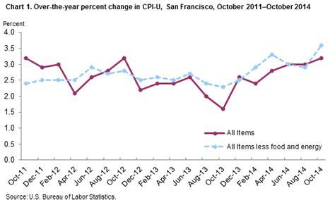 bureau of labor statistics consumer price index cpi report us bureau of labor statistics caroldoey