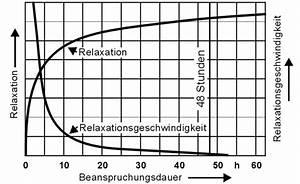 Druckfeder Berechnen : relaxation bei federn gutekunst federn din en 13906 1 druckfedern druckfedernberechnung ~ Themetempest.com Abrechnung