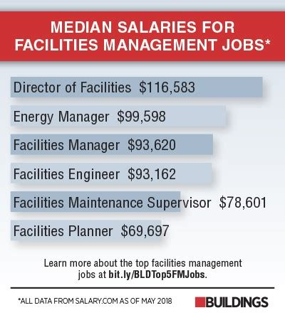 Equipment Technician Salary by Top 5 Facilities Management Salary Ranges
