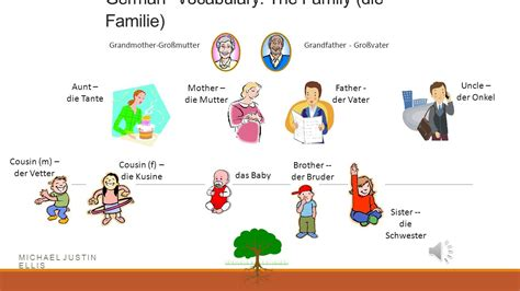 German Vocabulary The Family (die Familie)  Ppt Video Online Download