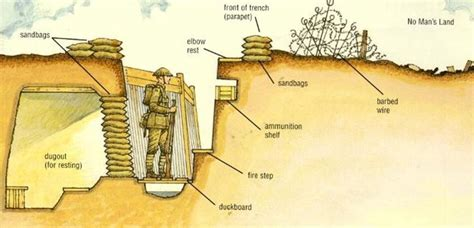 Why Didn Trenches Have Parapets Like Those Castle