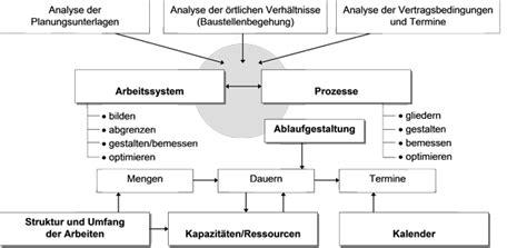 vorbereitung der baumassnahme bauleiter plattform