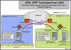Vpn  Ppp Tunneled Over Ssh Overhead Discussion