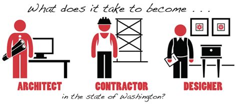 i want to become a architect what does it take to become an architect contractor or designer in the state of washington