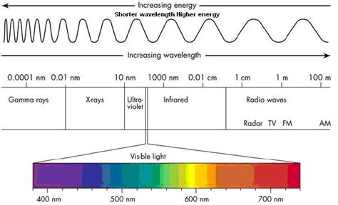 electromagnetic spectrum frequency range order chart tutorvista